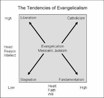 Tendencies_Evangelicalism.jpg