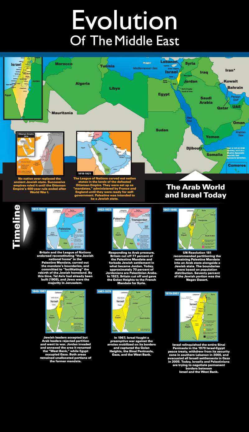 Evolution of the Middle East